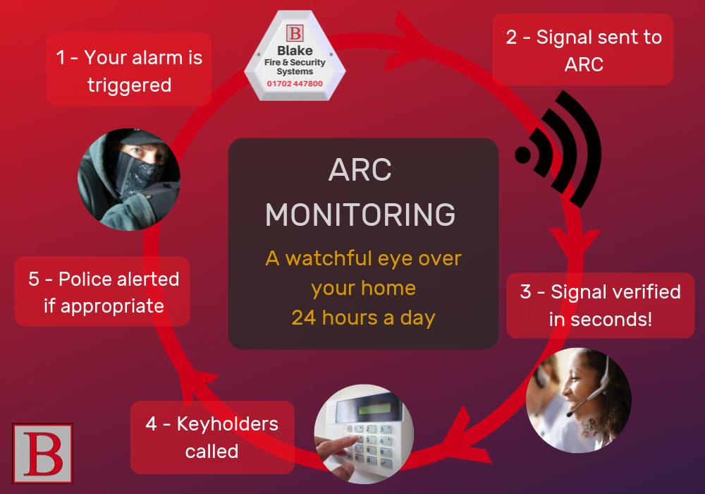 Blake ARC Security Alarm Monitoring Essex