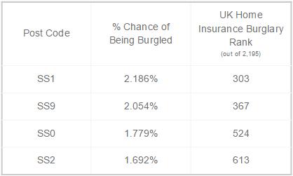 Burglary stats southend postcodes.png