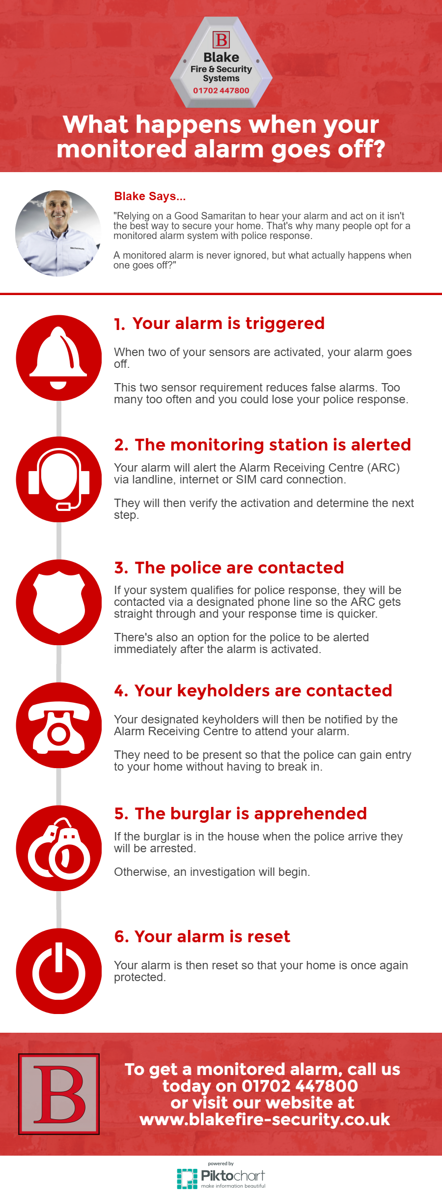 monitored alarm goes off infographic blake fire and security systems.png